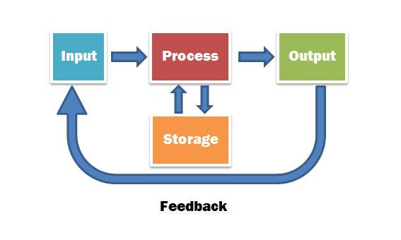 fundamentals-storage